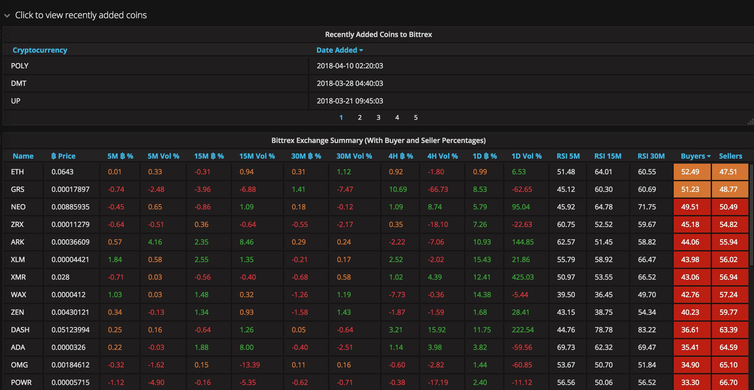 Bittrex Trading Tool