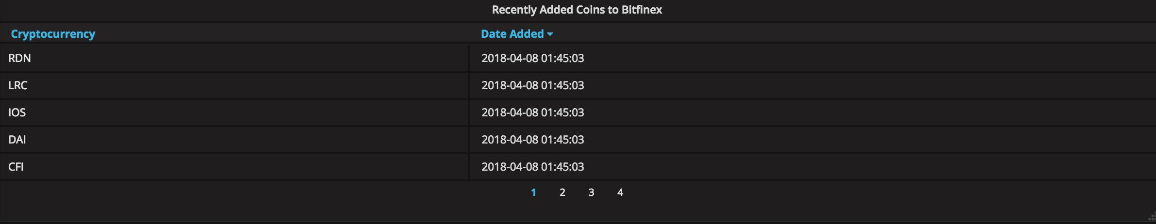 Bitfinex Coin Addition Alerts