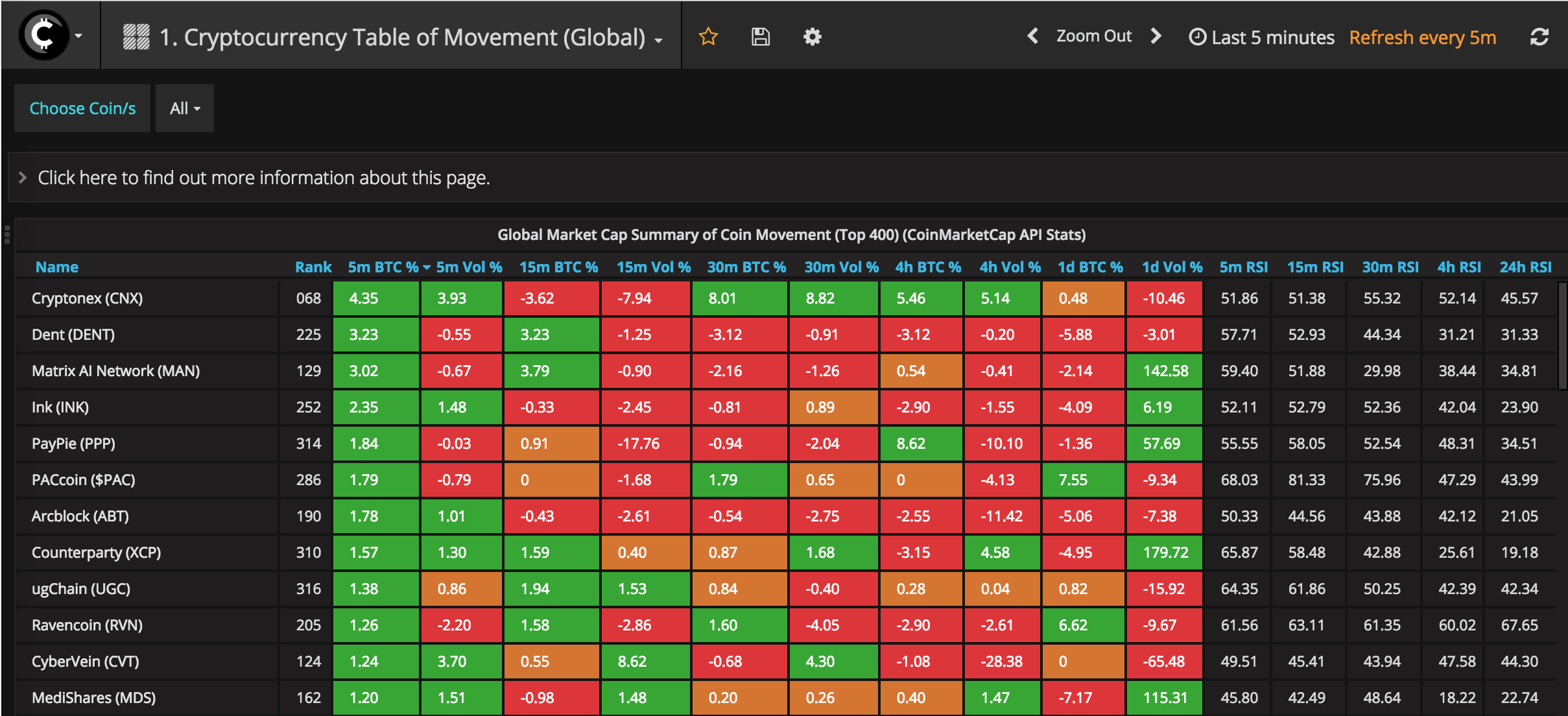 Table of Movement