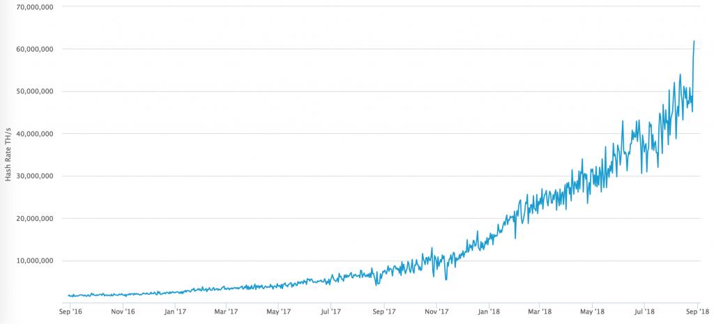 bitcoin hashrate increasing