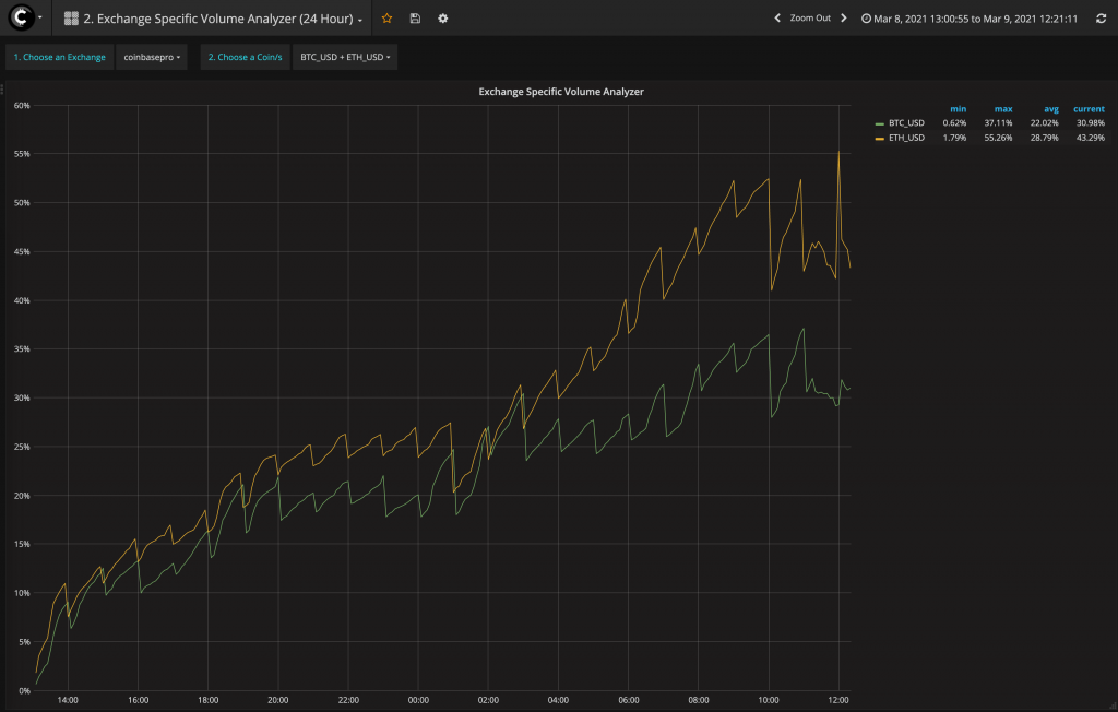 coinbase pro volume analyzer