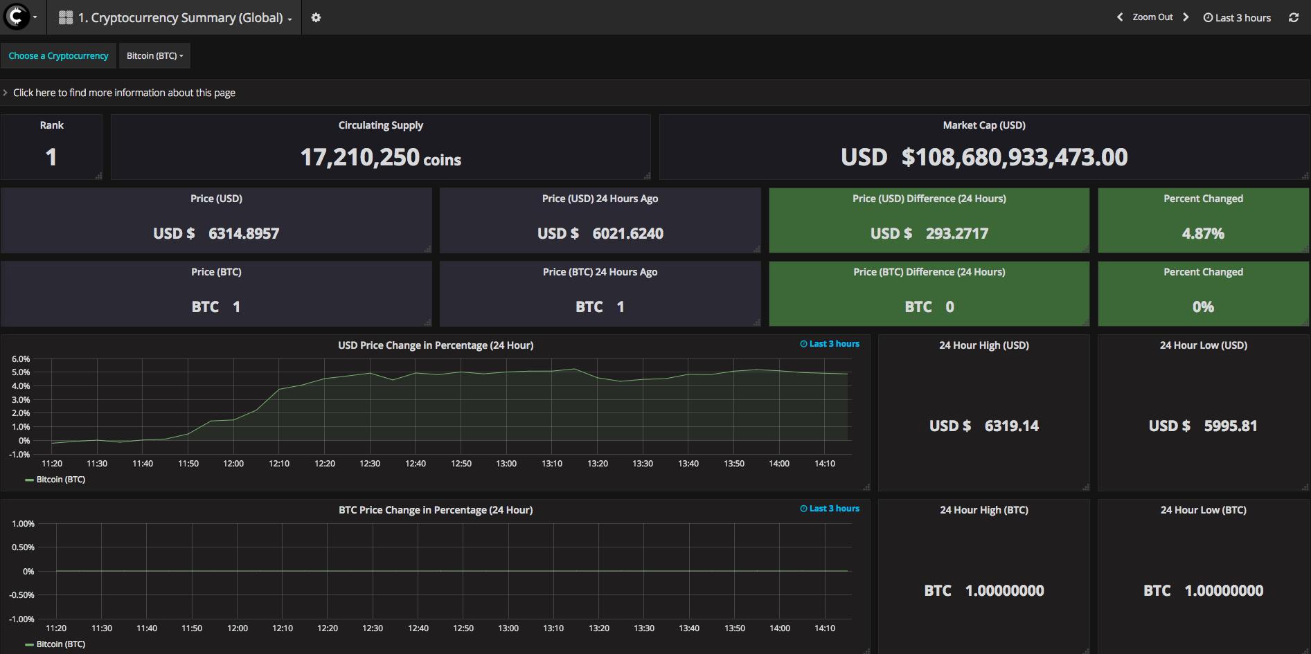 Cryptocurrency Summary Dashboard