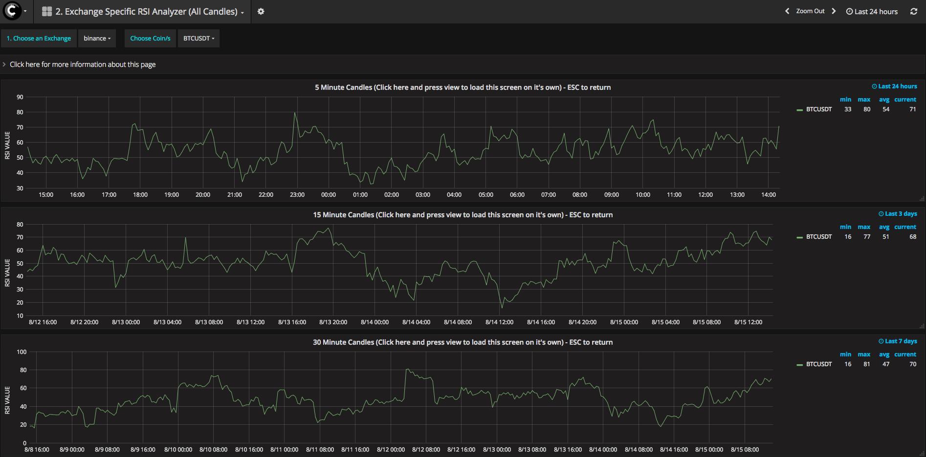 Exchange Specific RSI Analyzer