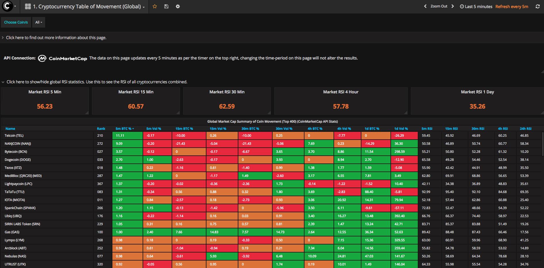 Table of Movement (CoinMarketCap Data)